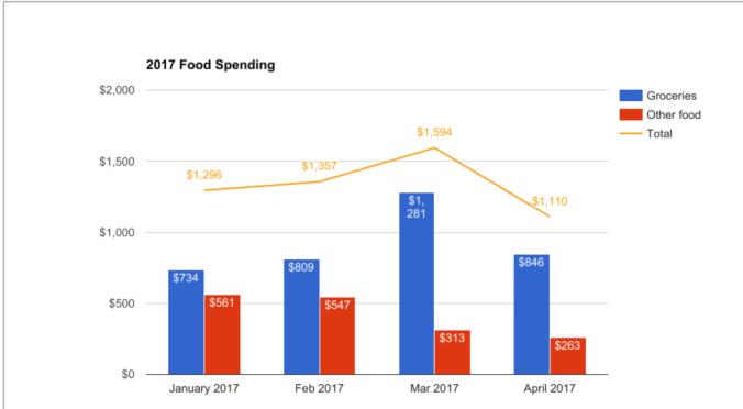 2017 food spending