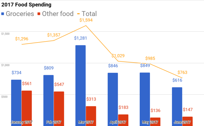 Food Spending 2017