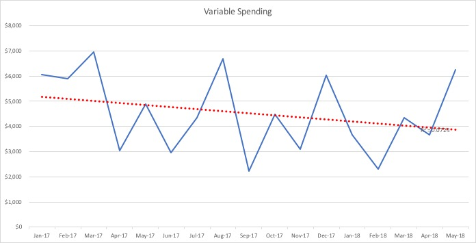 Variable Spending